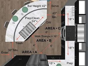 Nguyên tắc tam giác trong thiết kế gian bếp